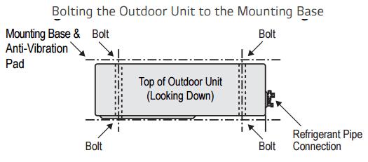 Mini Split Mount Points