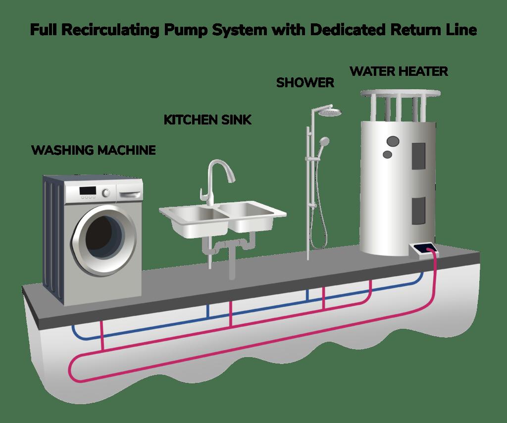 Full recirculating pump system