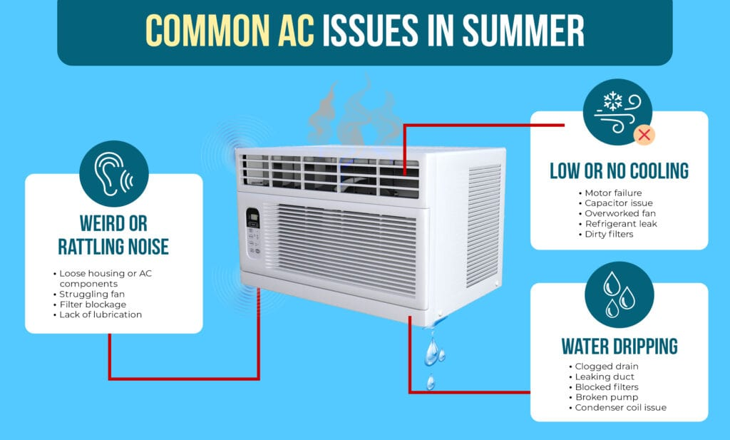 Common AC Issues in Summer