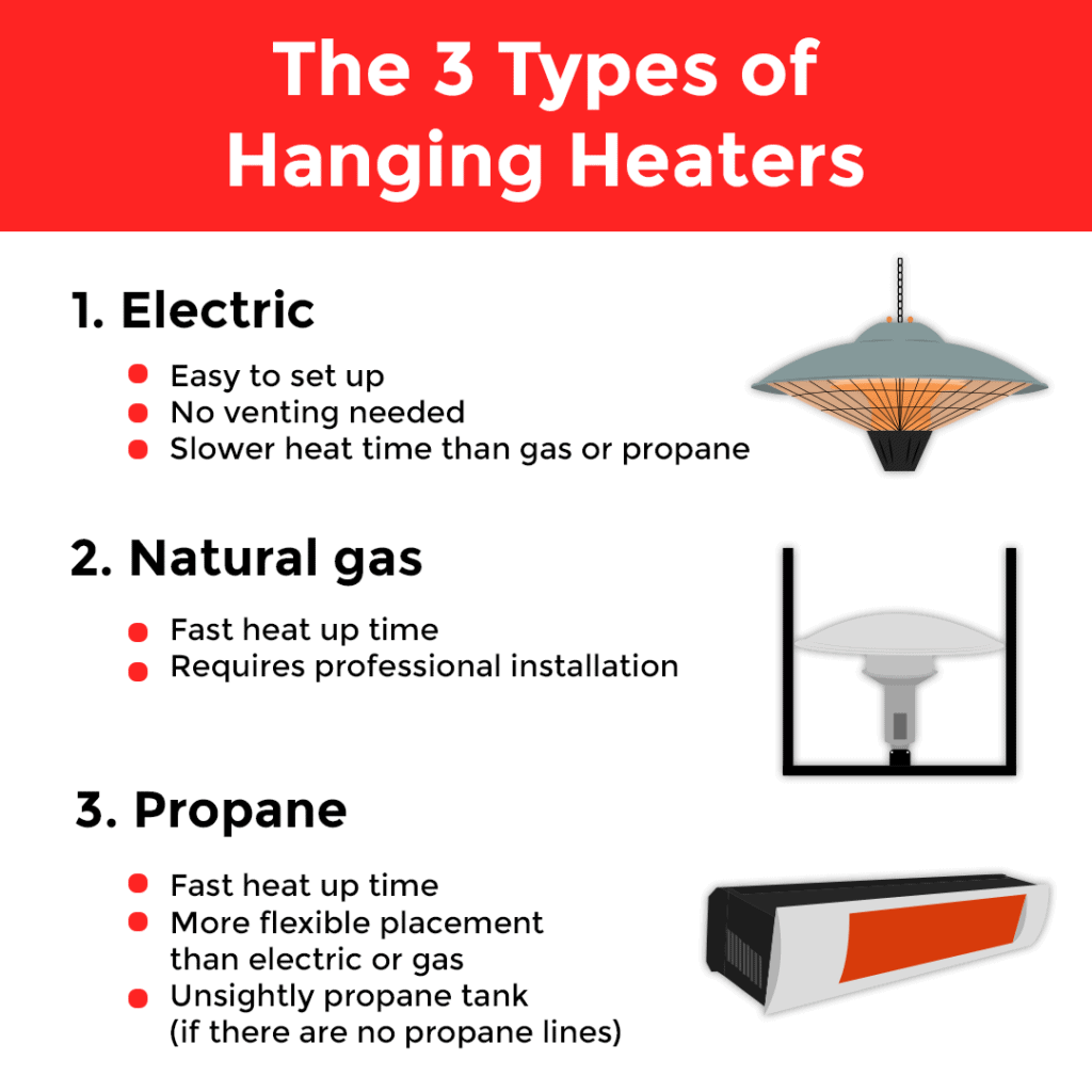 The different kinds of hanging heaters